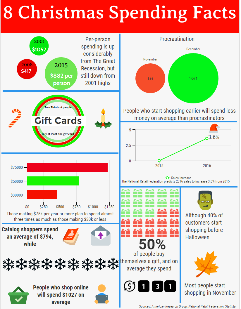 Christmas Spending Facts