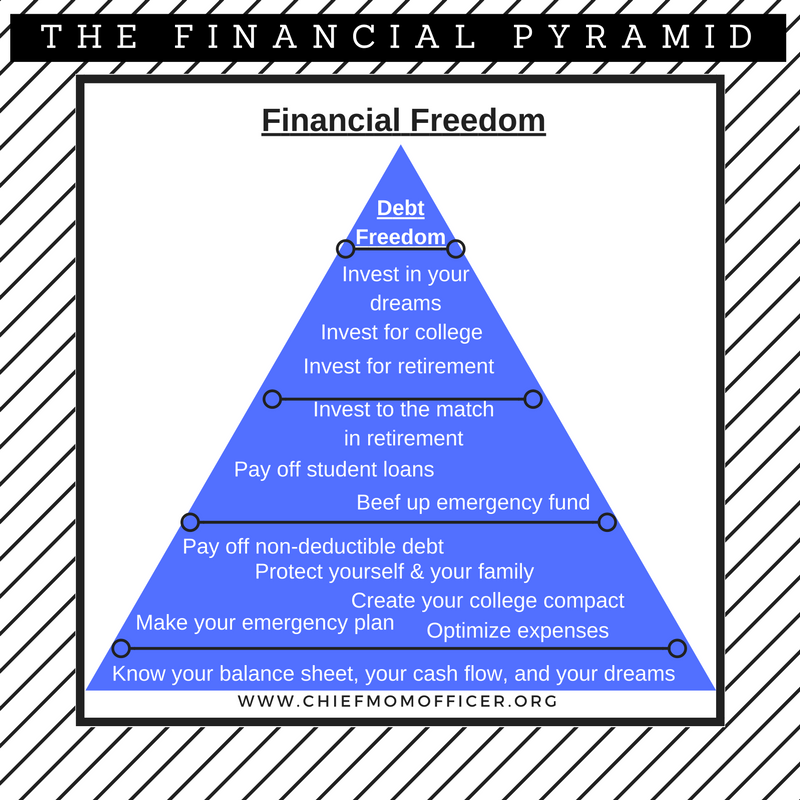 The Financial Pyramid will help you reach financial freedom